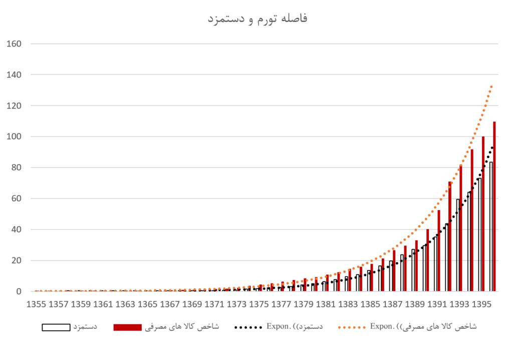 چند نمودار ساده دربارهی دستمزد - تصویر ۱