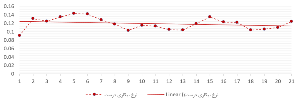 چند نمودار ساده دربارهی دستمزد - تصویر ۳