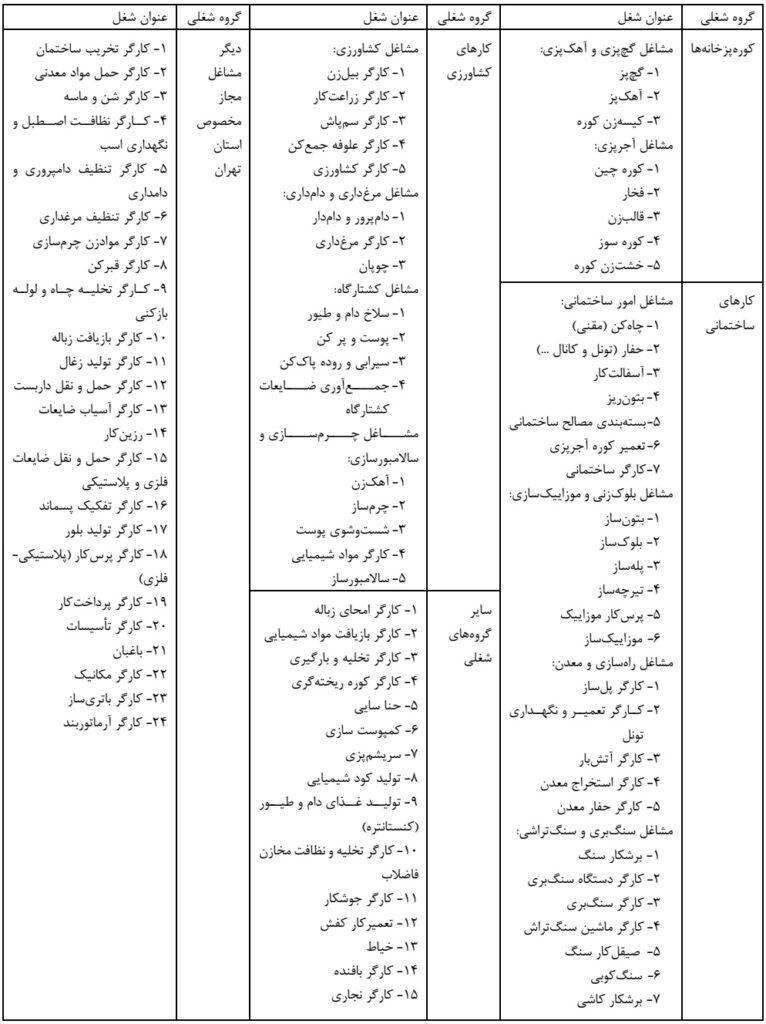 فهرست مشاغل مجاز برای اتباع خارجی